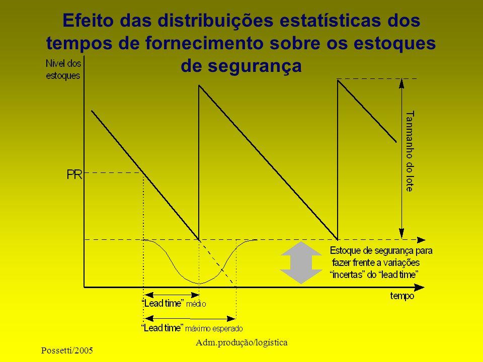 Possetti/2005 Adm.produção/logística Efeito das distribuições estatísticas dos tempos de fornecimento sobre os estoques de segurança