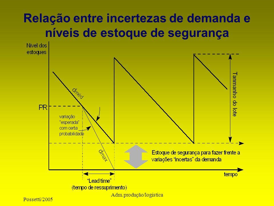 Possetti/2005 Adm.produção/logística Relação entre incertezas de demanda e níveis de estoque de segurança