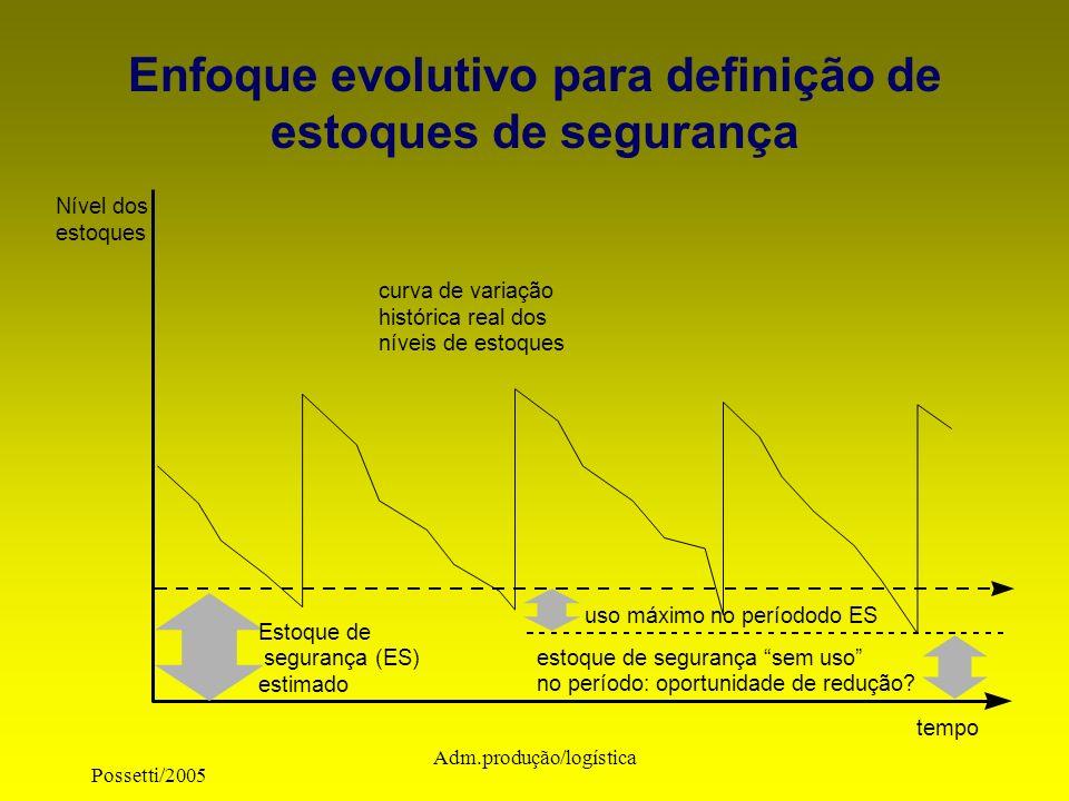 Possetti/2005 Adm.produção/logística Estoque de segurança (ES) estimado Nível dos estoques tempo curva de variação histórica real dos níveis de estoqu