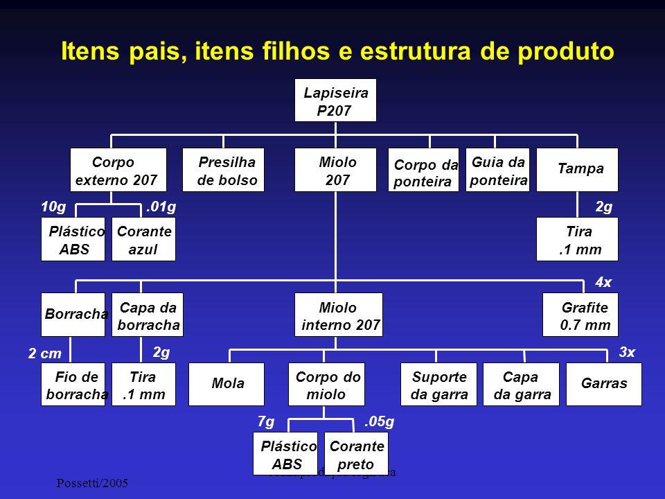 Possetti/2005 Adm.produção/logística Itens pais, itens filhos e estrutura de produto