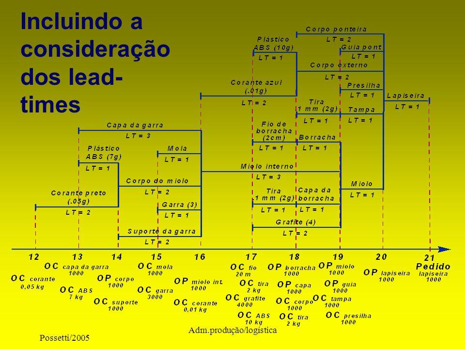 Possetti/2005 Adm.produção/logística Incluindo a consideração dos lead- times