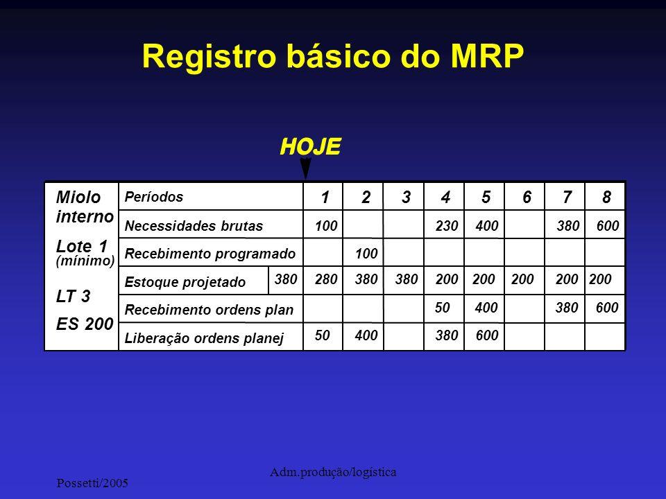 Possetti/2005 Adm.produção/logística Registro básico do MRP Lote=1 LT = 3 ES 200 Períodos Necessidades brutas Recebimentos program Estoque projetado R