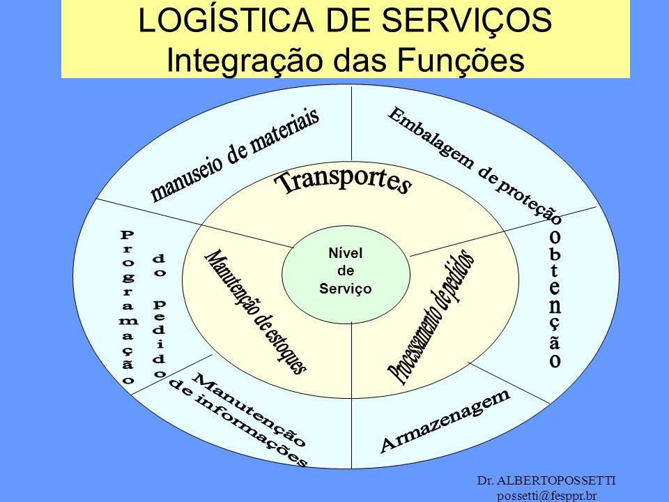 Dr. ALBERTOPOSSETTI possetti@fesppr.br LOGÍSTICA DE SERVIÇOS Integração das Funções Nível de Serviço