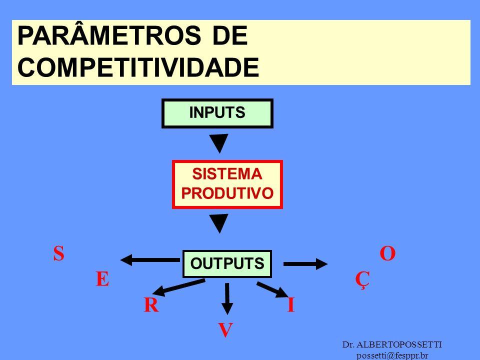Dr. ALBERTOPOSSETTI possetti@fesppr.br PARÂMETROS DE COMPETITIVIDADE OUTPUTS INPUTS SISTEMA PRODUTIVO S O E Ç R I V
