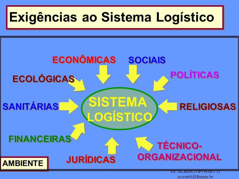 Dr. ALBERTOPOSSETTI possetti@fesppr.br Exigências ao Sistema Logístico ECONÔMICAS ECOLÓGICAS SANITÁRIAS FINANCEIRAS JURÍDICAS RELIGIOSAS POLÍTICAS SOC