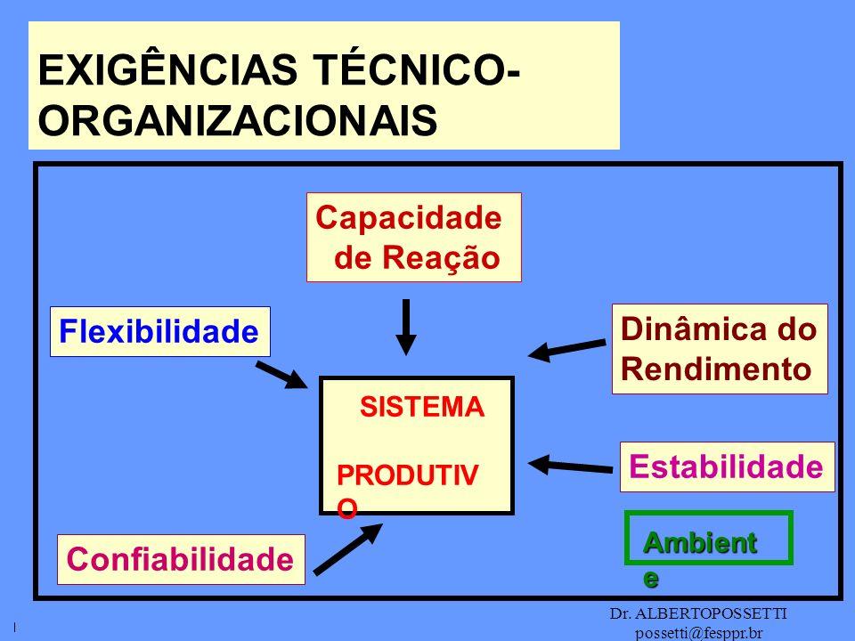 Dr. ALBERTOPOSSETTI possetti@fesppr.br EXIGÊNCIAS TÉCNICO- ORGANIZACIONAIS Capacidade de Reação Dinâmica do Rendimento Estabilidade Flexibilidade Conf
