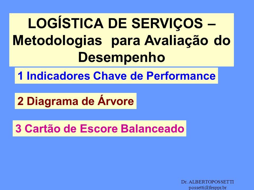 Dr. ALBERTOPOSSETTI possetti@fesppr.br LOGÍSTICA DE SERVIÇOS – Metodologias para Avaliação do Desempenho 1 Indicadores Chave de Performance 2 Diagrama