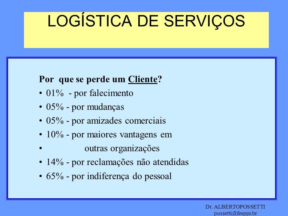 Dr. ALBERTOPOSSETTI possetti@fesppr.br LOGÍSTICA DE SERVIÇOS Por que se perde um Cliente? 01% - por falecimento 05% - por mudanças 05% - por amizades