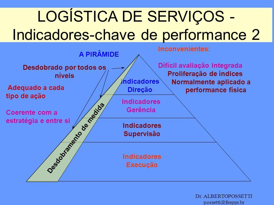 Dr. ALBERTOPOSSETTI possetti@fesppr.br A PIRÂMIDE LOGÍSTICA DE SERVIÇOS - Indicadores-chave de performance 2 Indicadores Direção Indicadores Gerência