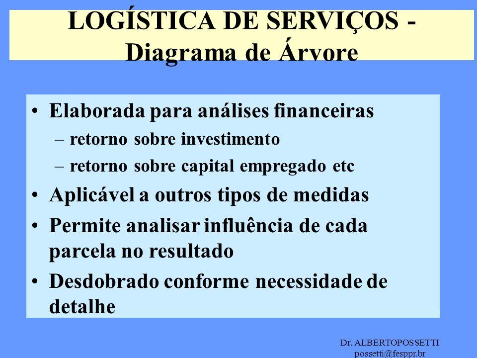 Dr. ALBERTOPOSSETTI possetti@fesppr.br LOGÍSTICA DE SERVIÇOS - Diagrama de Árvore Elaborada para análises financeiras –retorno sobre investimento –ret
