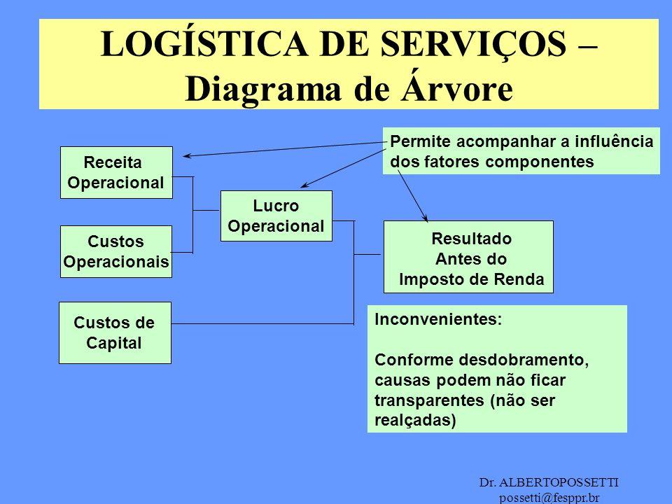 Dr. ALBERTOPOSSETTI possetti@fesppr.br LOGÍSTICA DE SERVIÇOS – Diagrama de Árvore Receita Operacional Custos Operacionais Custos de Capital Lucro Oper
