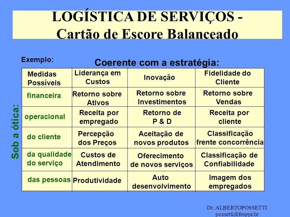 Dr. ALBERTOPOSSETTI possetti@fesppr.br LOGÍSTICA DE SERVIÇOS - Cartão de Escore Balanceado Exemplo: Medidas Possíveis Coerente com a estratégia: Sob a