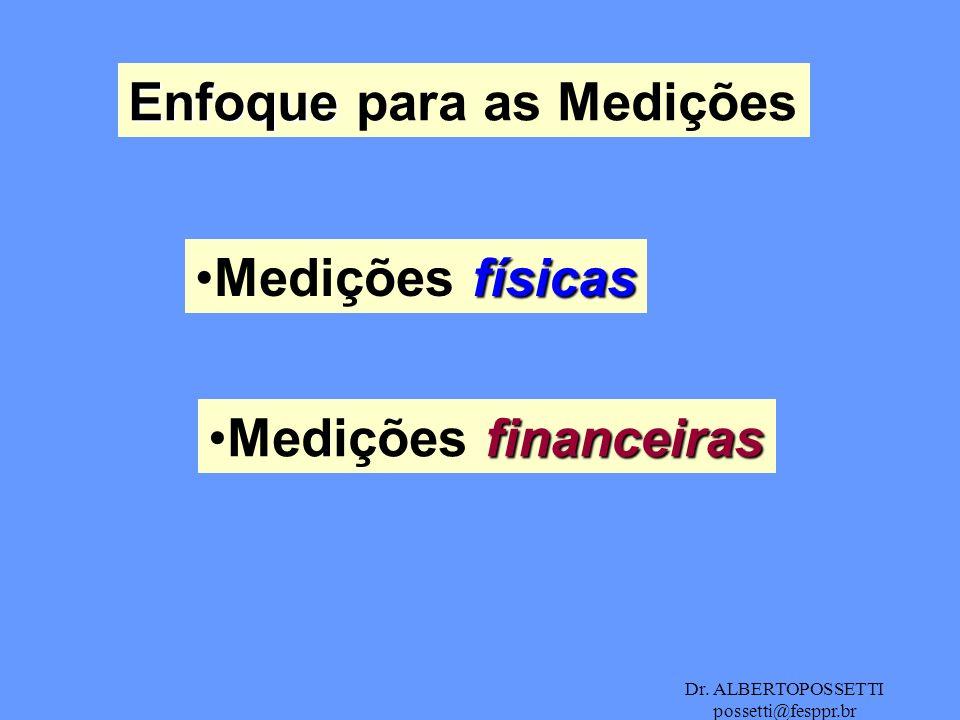 Dr. ALBERTOPOSSETTI possetti@fesppr.br Enfoque Enfoque para as Medições físicasMedições físicas financeirasMedições financeiras