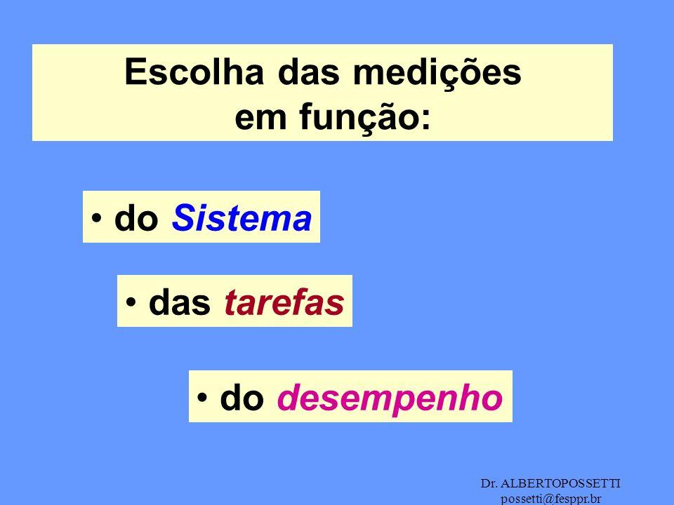 Dr. ALBERTOPOSSETTI possetti@fesppr.br Escolha das medições em função: do Sistema das tarefas do desempenho