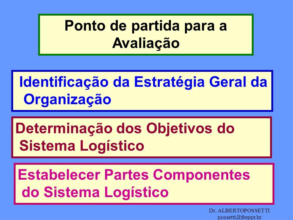 Dr. ALBERTOPOSSETTI possetti@fesppr.br Ponto de partida para a Avaliação Identificação da Estratégia Geral da Organização Determinação dos Objetivos d