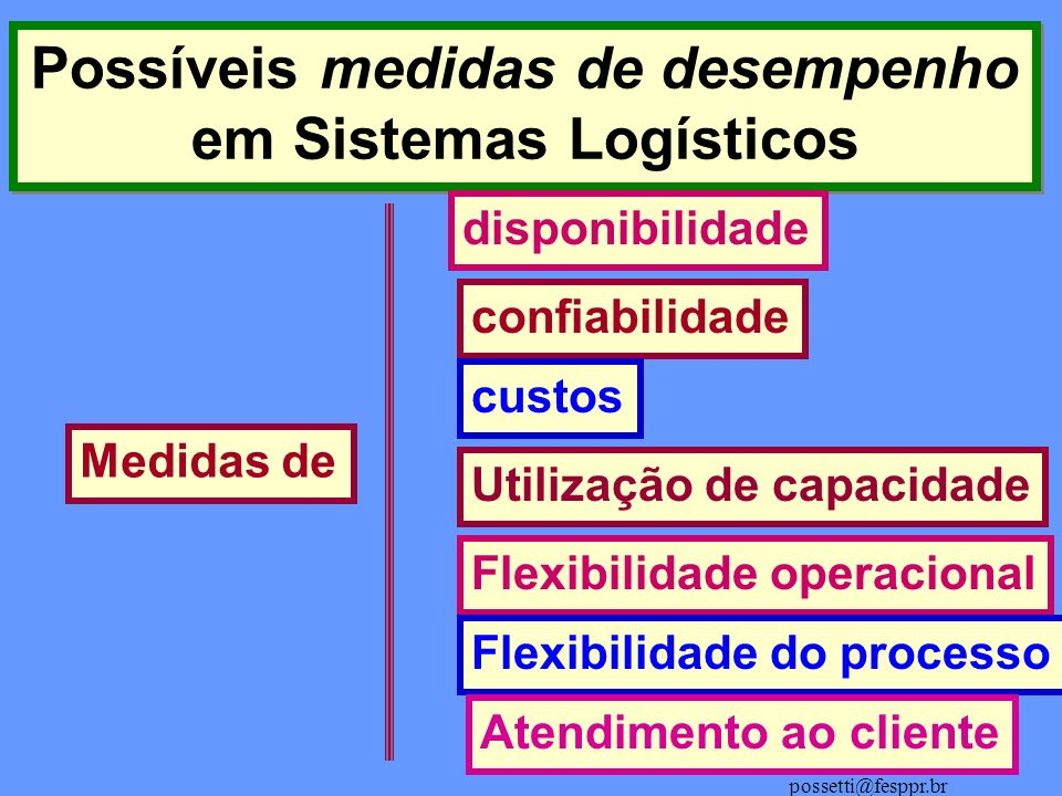 Dr. ALBERTOPOSSETTI possetti@fesppr.br Possíveis medidas de desempenho em Sistemas Logísticos Possíveis medidas de desempenho em Sistemas Logísticos M