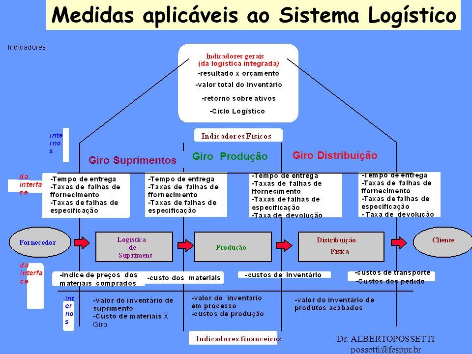 Dr. ALBERTOPOSSETTI possetti@fesppr.br Medidas aplicáveis ao Sistema Logístico Giro Suprimentos Giro Produção Giro Distribuição