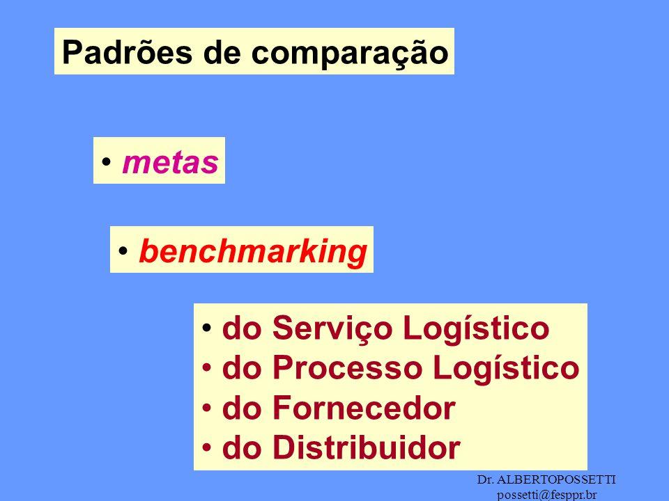 Dr. ALBERTOPOSSETTI possetti@fesppr.br Padrões de comparação metas benchmarking do Serviço Logístico do Processo Logístico do Fornecedor do Distribuid