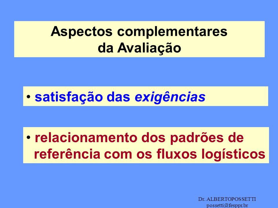 Dr. ALBERTOPOSSETTI possetti@fesppr.br Aspectos complementares da Avaliação satisfação das exigências relacionamento dos padrões de referência com os
