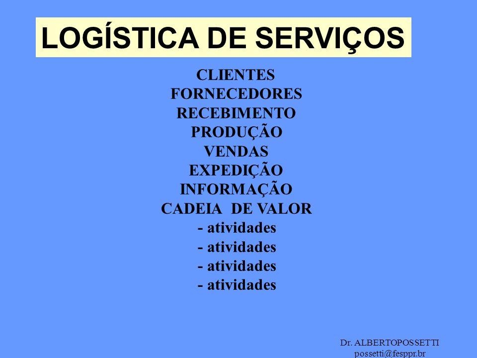 Dr. ALBERTOPOSSETTI possetti@fesppr.br LOGÍSTICA DE SERVIÇOS CLIENTES FORNECEDORES RECEBIMENTO PRODUÇÃO VENDAS EXPEDIÇÃO INFORMAÇÃO CADEIA DE VALOR -