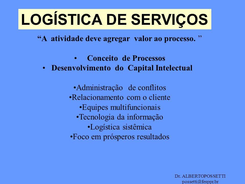 Dr. ALBERTOPOSSETTI possetti@fesppr.br LOGÍSTICA DE SERVIÇOS A atividade deve agregar valor ao processo. Conceito de Processos Desenvolvimento do Capi