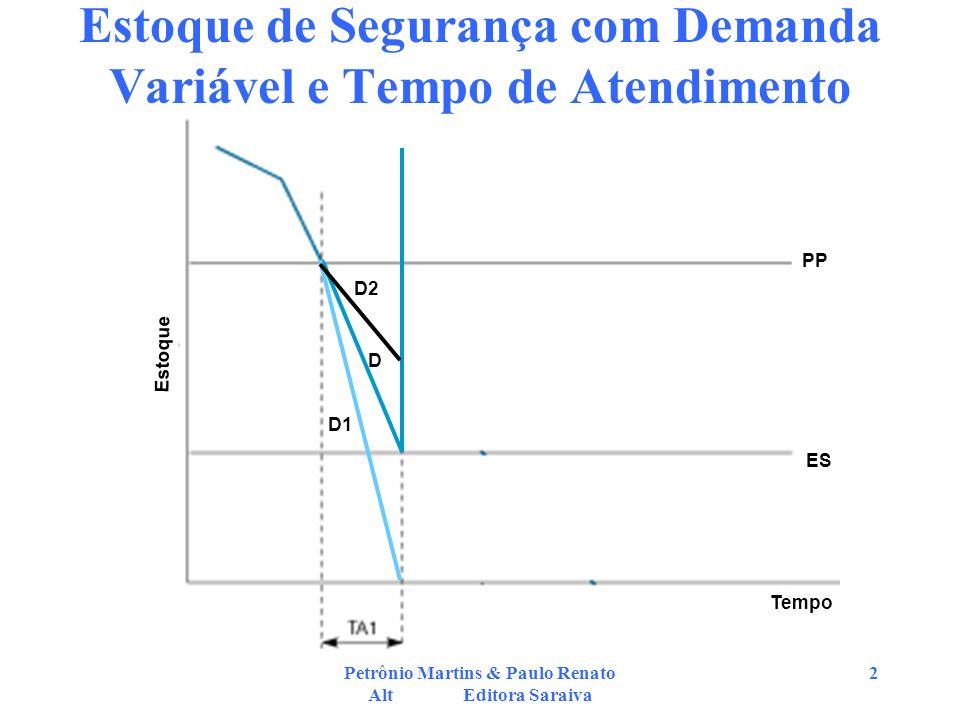 Petrônio Martins & Paulo Renato Alt Editora Saraiva 3 Estoque de Segurança com Demanda Variável e Tempo de Atendimento Constante –Da figura anterior : Demandas = D1, D2 e D = probabilidade da demanda ser superior a D1 com distribuição normal –Sendo Z = (D1-D)/D e ES = D1-D, então: ES = Z x sD onde sD é o desvio padrão da demanda.