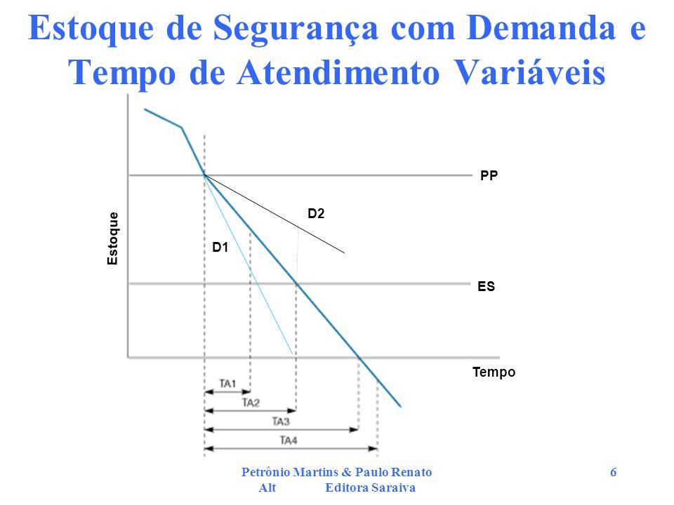 Petrônio Martins & Paulo Renato Alt Editora Saraiva 6 Estoque de Segurança com Demanda e Tempo de Atendimento Variáveis Estoque PP ES Tempo D2 D1