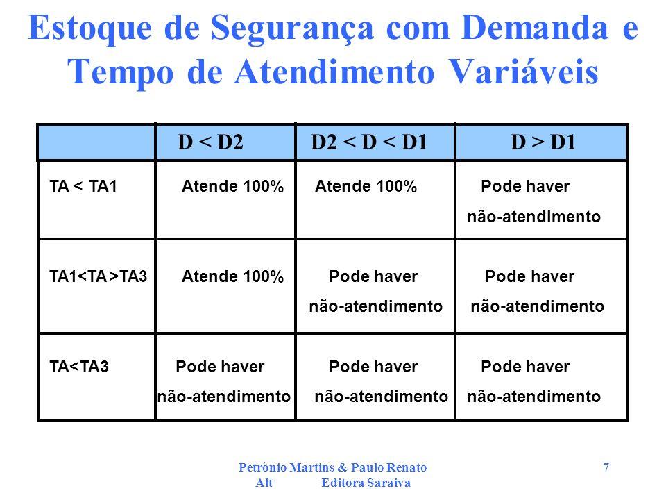 Petrônio Martins & Paulo Renato Alt Editora Saraiva 7 Estoque de Segurança com Demanda e Tempo de Atendimento Variáveis TA < TA1Atende 100%Atende 100%