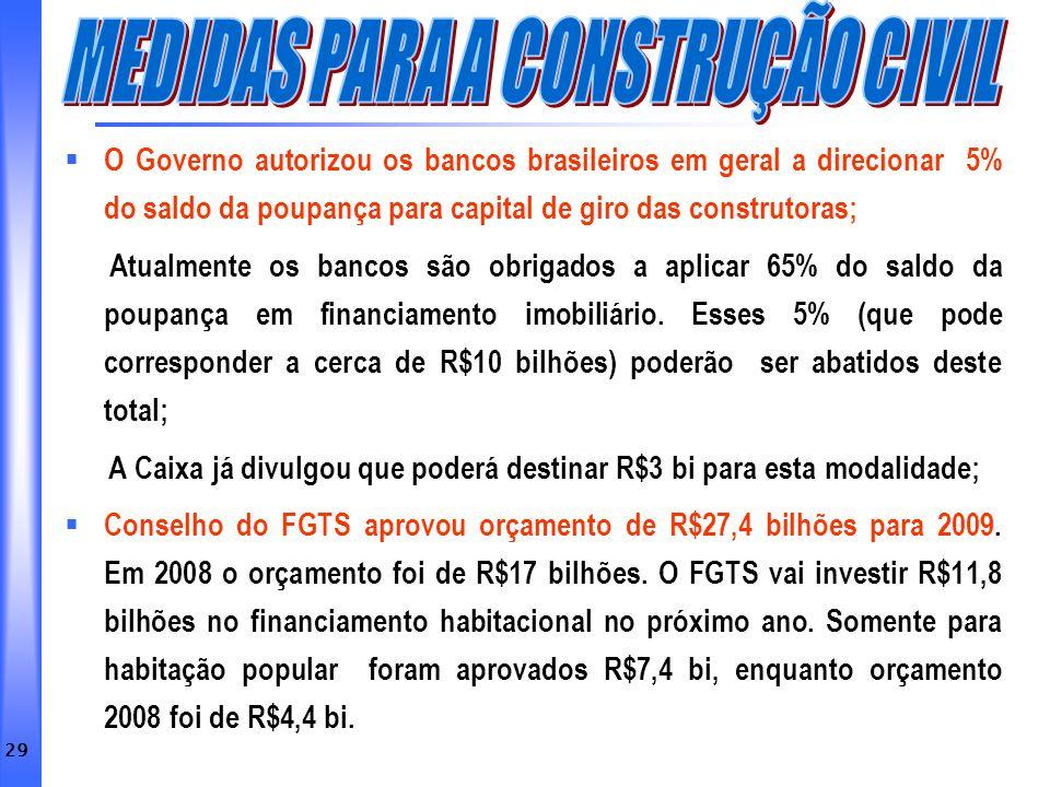 29 O Governo autorizou os bancos brasileiros em geral a direcionar 5% do saldo da poupança para capital de giro das construtoras; Atualmente os bancos