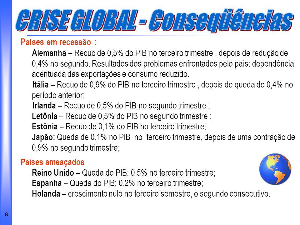 8 Países em recessão : A lemanha – Recuo de 0,5% do PIB no terceiro trimestre, depois de redução de 0,4% no segundo. Resultados dos problemas enfrenta