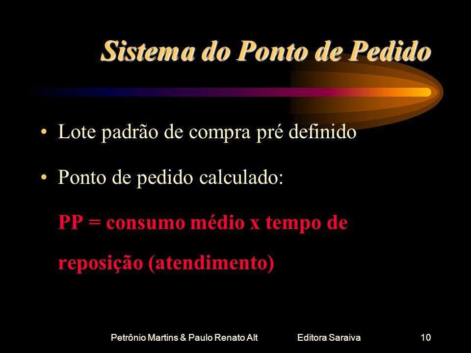 Petrônio Martins & Paulo Renato Alt Editora Saraiva10 Sistema do Ponto de Pedido Lote padrão de compra pré definido Ponto de pedido calculado: PP = co