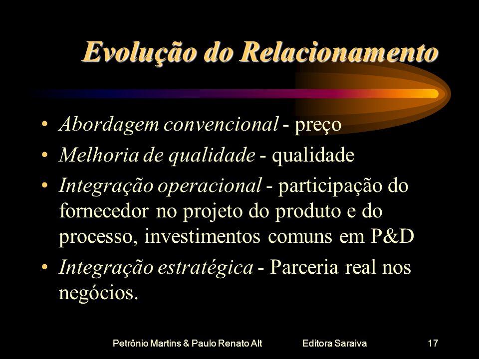 Petrônio Martins & Paulo Renato Alt Editora Saraiva17 Evolução do Relacionamento Abordagem convencional - preço Melhoria de qualidade - qualidade Inte