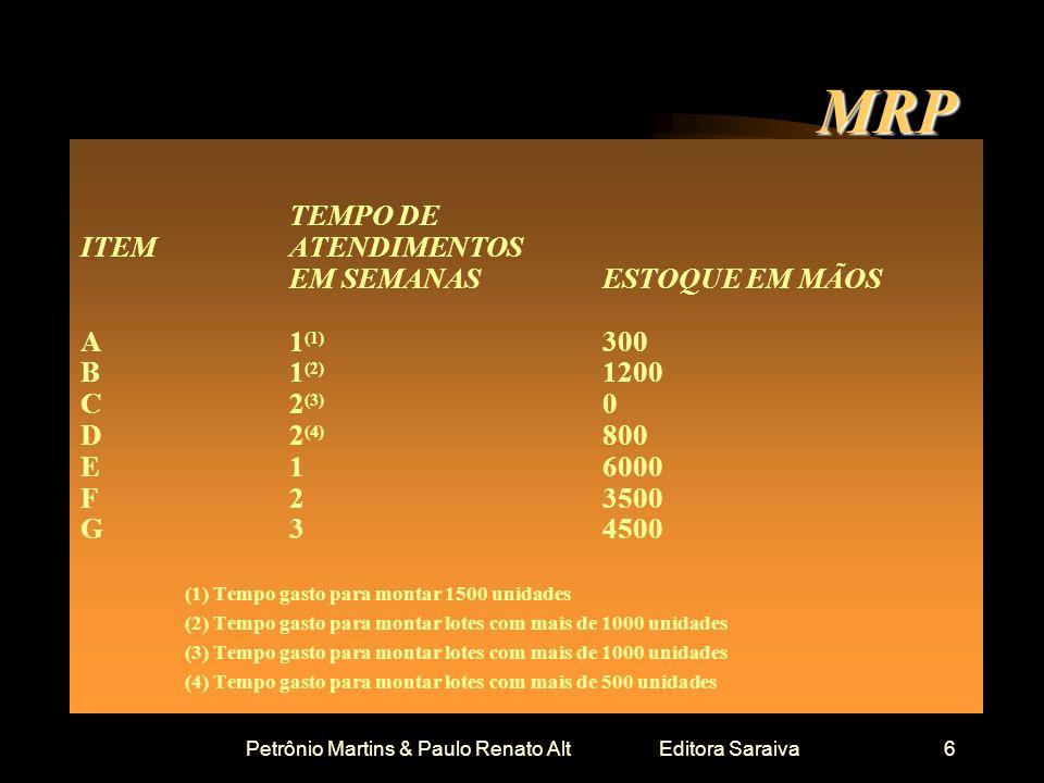 Petrônio Martins & Paulo Renato Alt Editora Saraiva6 MRP TEMPO DE ITEMATENDIMENTOS EM SEMANASESTOQUE EM MÃOS A1 (1) 300 B1 (2) 1200 C2 (3) 0 D2 (4) 80