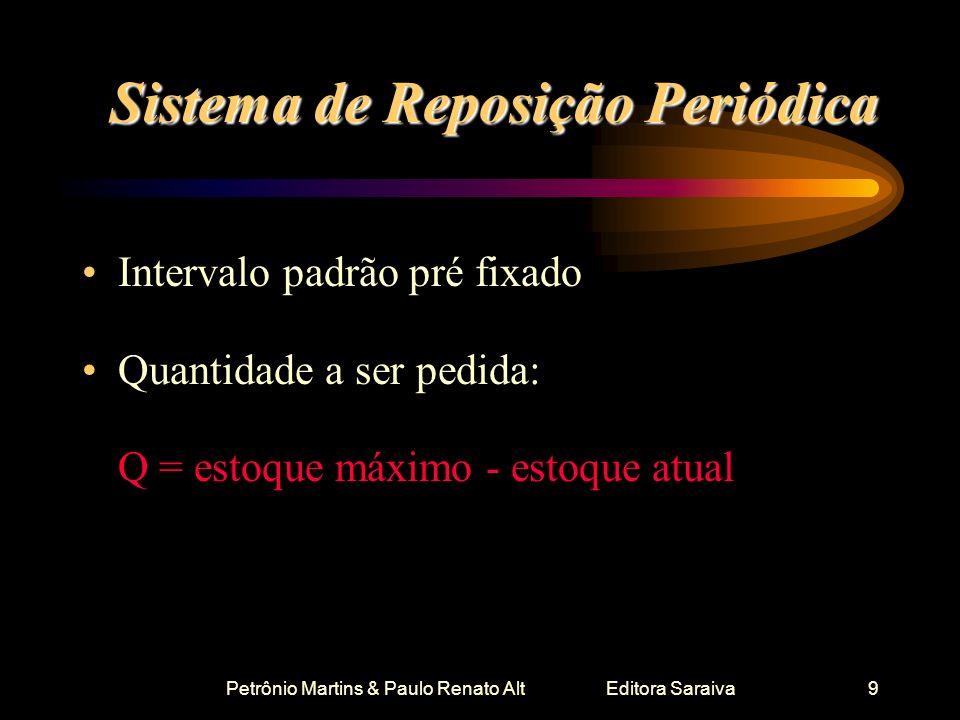 Petrônio Martins & Paulo Renato Alt Editora Saraiva9 Sistema de Reposição Periódica Intervalo padrão pré fixado Quantidade a ser pedida: Q = estoque m