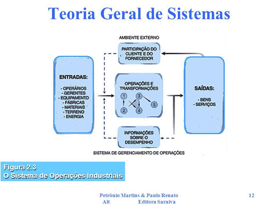 Petrônio Martins & Paulo Renato Alt Editora Saraiva 12 Teoria Geral de Sistemas Figura 2.3 O Sistema de Operações Industriais