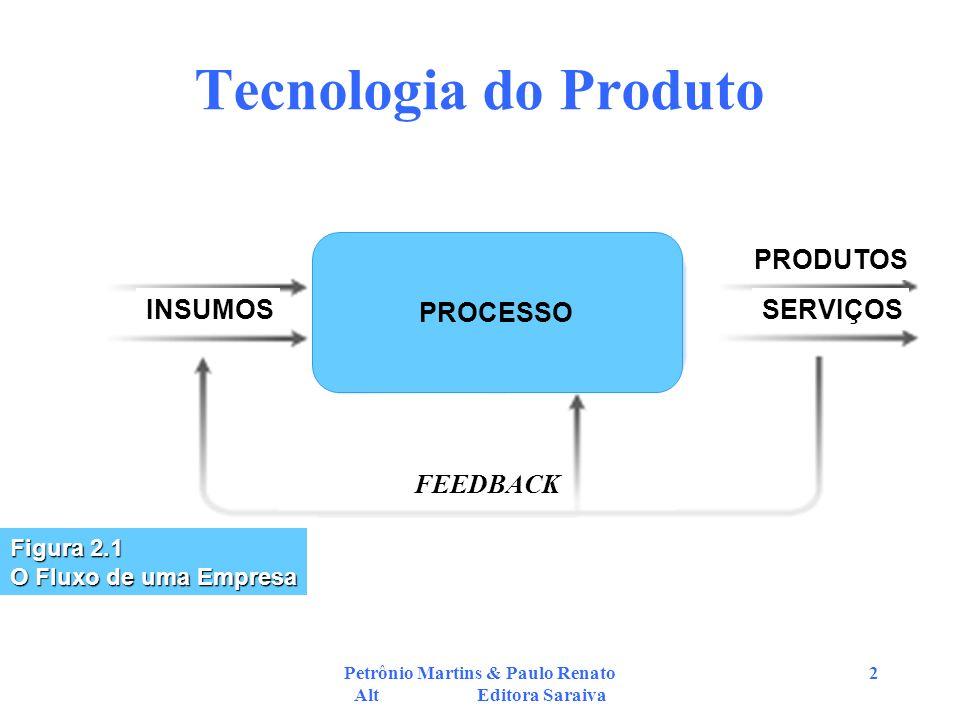 Petrônio Martins & Paulo Renato Alt Editora Saraiva 2 Tecnologia do Produto FEEDBACK INSUMOSSERVIÇOS PRODUTOS PROCESSO Figura 2.1 O Fluxo de uma Empre