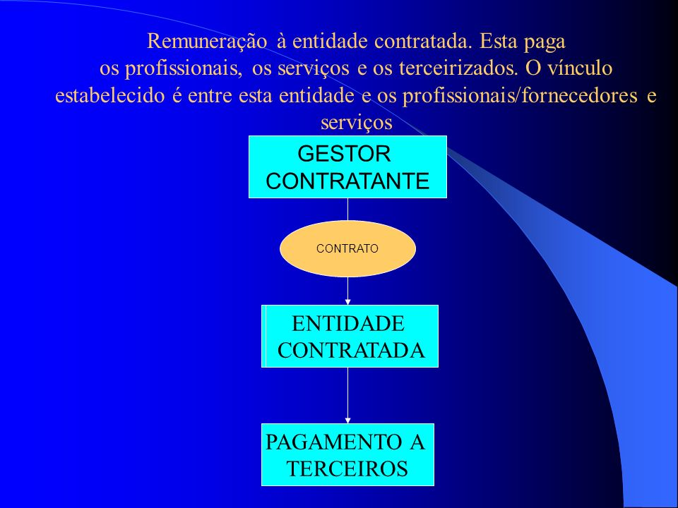 ENTIDADES CONTRATADAS Inclusão do pagamento de todos os serviços realizados pelo Hospital incluídos na fatura; Cabe à entidade contratada o pagamento
