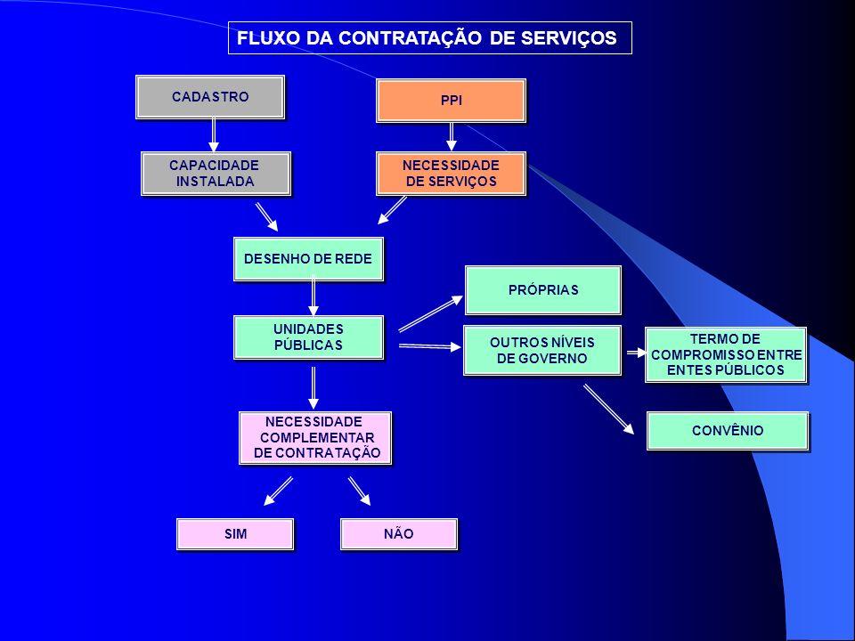 Agenda de Saúde Plano de Saúde Plano Diretor Regionalização (esboço) PPI PDI Qualificação das microrregiões Termos de Garantia de Acesso Insuficiência de serviços Pop.