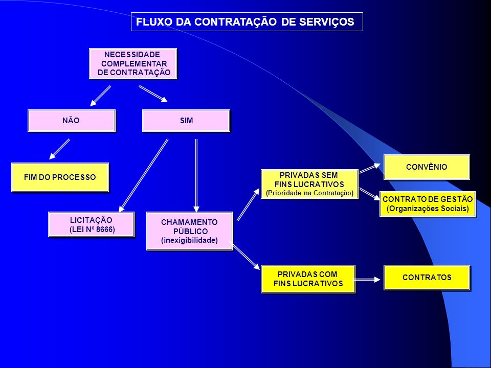 FLUXO DA CONTRATAÇÃO DE SERVIÇOS CADASTRO NECESSIDADE COMPLEMENTAR DE CONTRATAÇÃO NECESSIDADE COMPLEMENTAR DE CONTRATAÇÃO TERMO DE COMPROMISSO ENTRE E