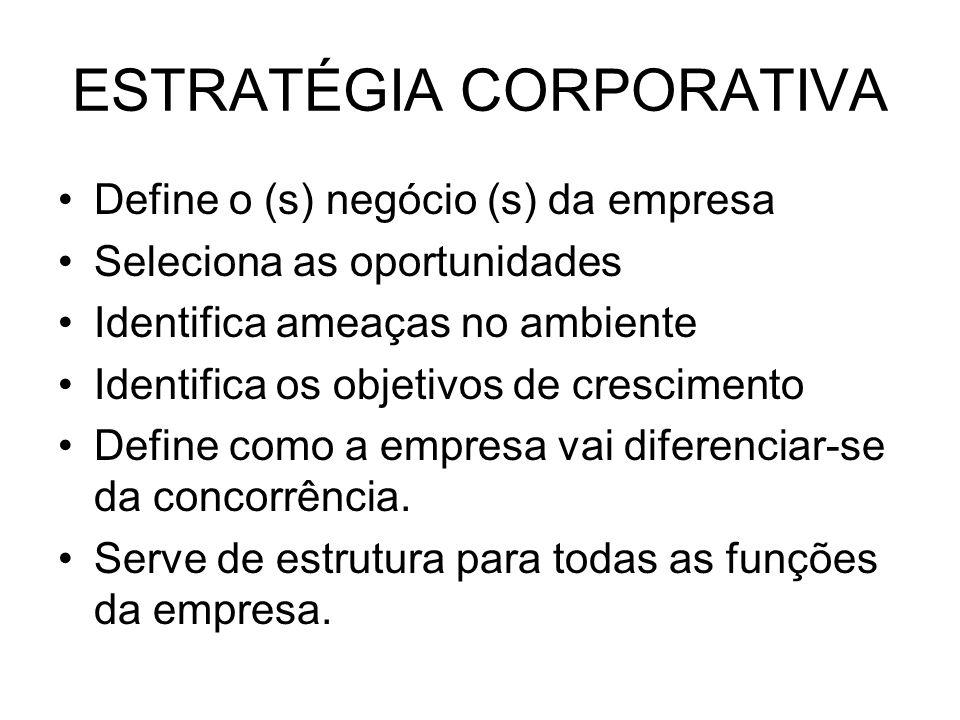 ESTRATÉGIA CORPORATIVA Ambiente dinâmico nicho competitivo Estratégia de operações concentrada no cliente.