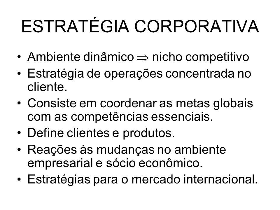 ESTRATÉGIA CORPORATIVA Análise de mercado classifica os clientes, identifica as necessidades e avalia os pontos fortes dos concorrentes.