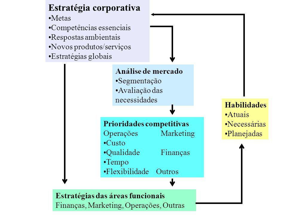 CRITÉRIOS DE DESEMPENHO PREÇO/CUSTO: custo de produzir; custo de servir VELOCIDADE: acesso; atendimento; cotação;entrega CONFIABILIDADE: pontualidade; integridade; segurança; robustez QUALIDADE: desempenho; conformidade; consistência; recursos; durabilidade; limpeza; conforto; estética; competência; atenção FLEXIBILIDADE: produtos; mix; entregas; volume; horários; área