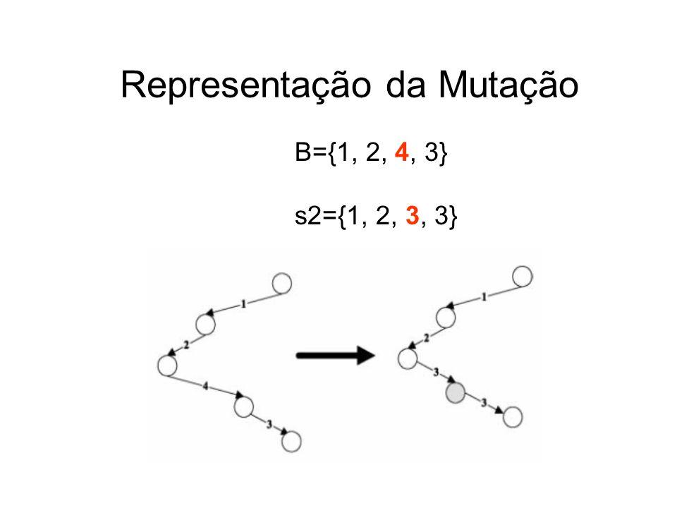 Representação da Mutação B={1, 2, 4, 3} s2={1, 2, 3, 3}