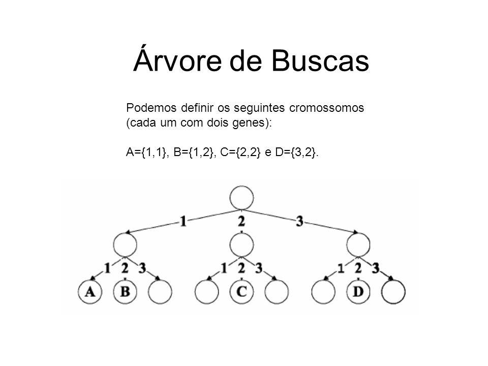 Representação do Crossover A={1,3, 3, 2} B={1, 2, 4, 3} s1={1,3, 4, 3} s2={1, 2, 3, 2}