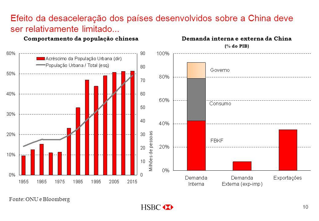 10 Efeito da desaceleração dos países desenvolvidos sobre a China deve ser relativamente limitado...