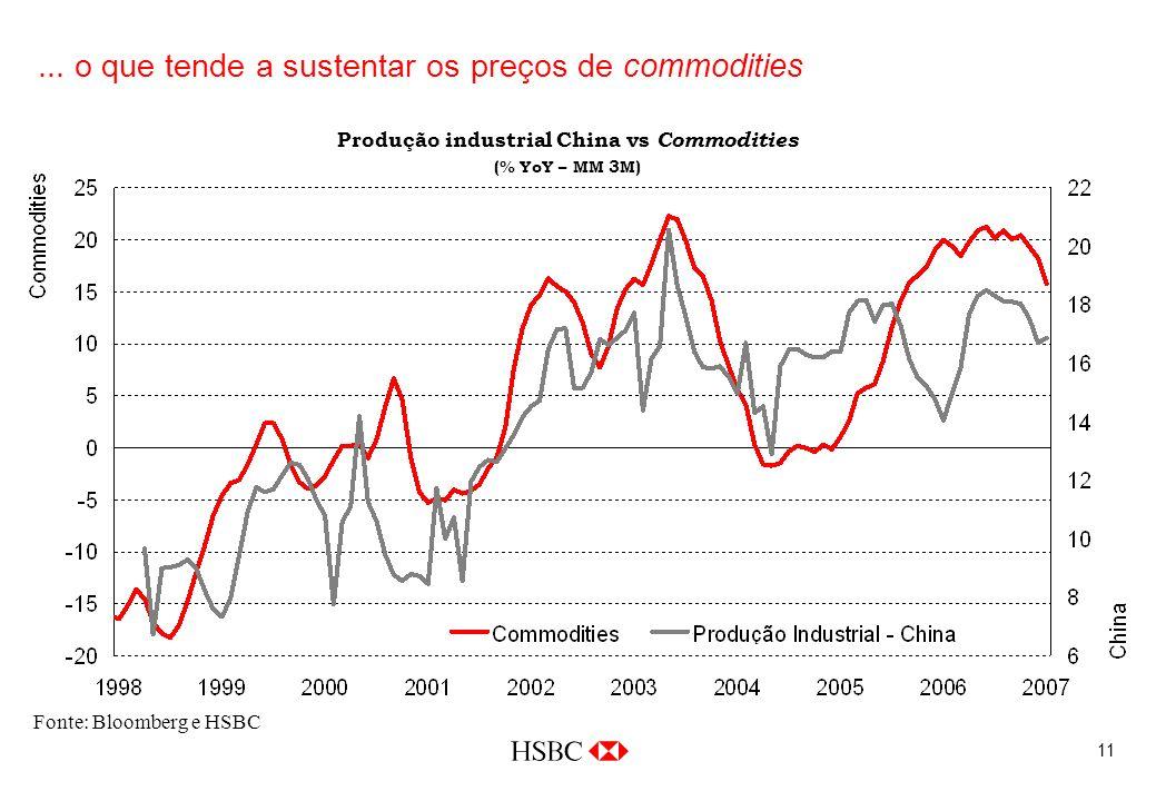 11... o que tende a sustentar os preços de commodities Fonte: Bloomberg e HSBC Produção industrial China vs Commodities (% YoY – MM 3M)