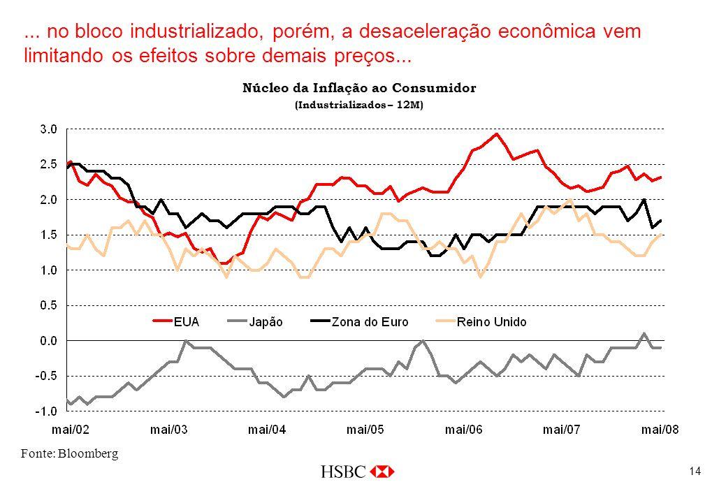 14... no bloco industrializado, porém, a desaceleração econômica vem limitando os efeitos sobre demais preços... Fonte: Bloomberg Núcleo da Inflação a