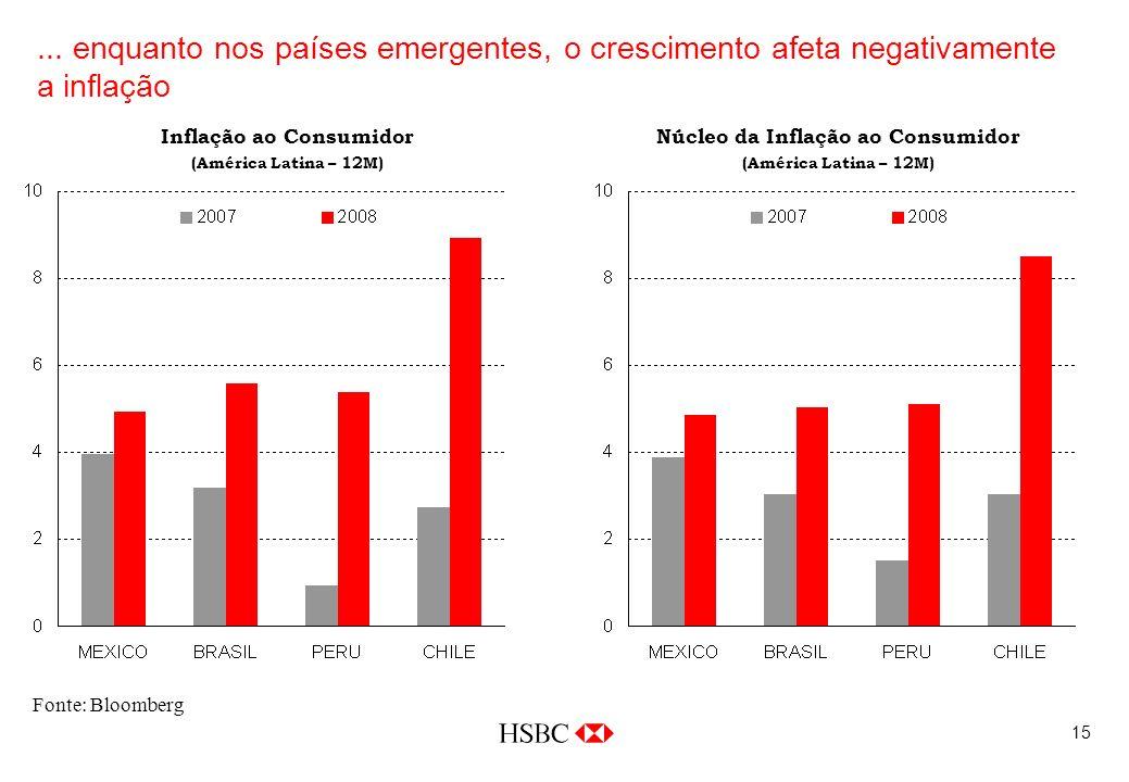 15... enquanto nos países emergentes, o crescimento afeta negativamente a inflação Fonte: Bloomberg Inflação ao Consumidor (América Latina – 12M) Núcl