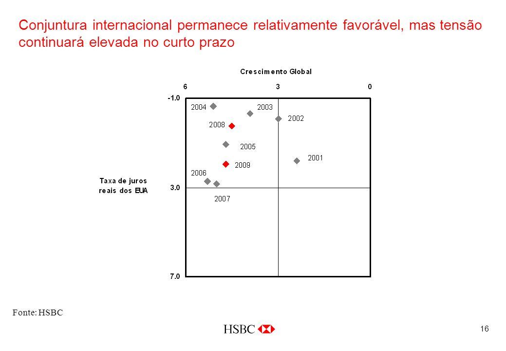16 Conjuntura internacional permanece relativamente favorável, mas tensão continuará elevada no curto prazo Fonte: HSBC