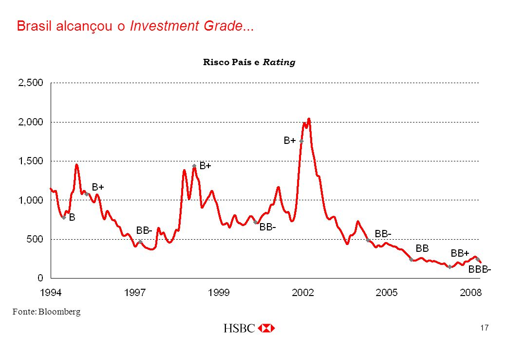 17 Brasil alcançou o Investment Grade... Fonte: Bloomberg Risco País e Rating